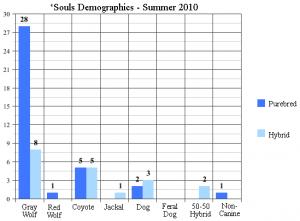 2010 Species Demographics
